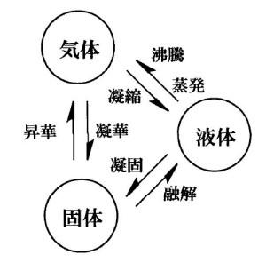 物質の三態