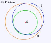 200px-itokawa-orbit_svg
